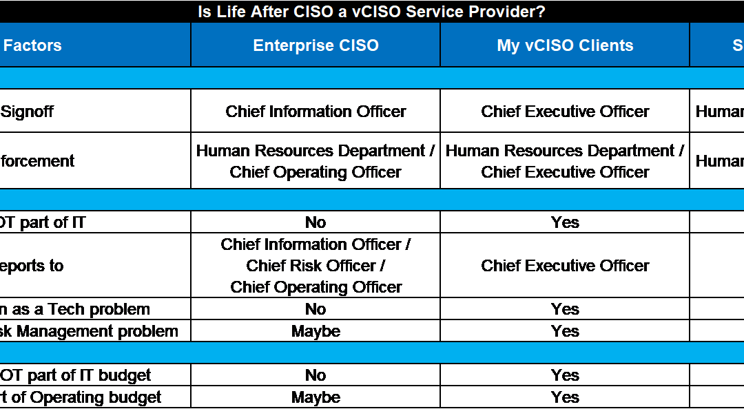 Is Life After CISO a vCISO Service Provider?